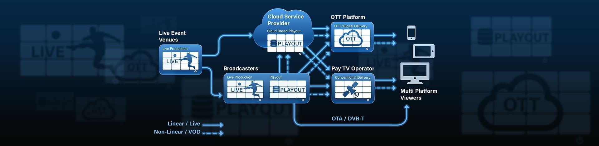 broadcast ecosystem multiviewer