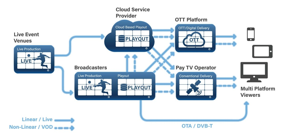 broadcast ecosystem icon of multiviewer