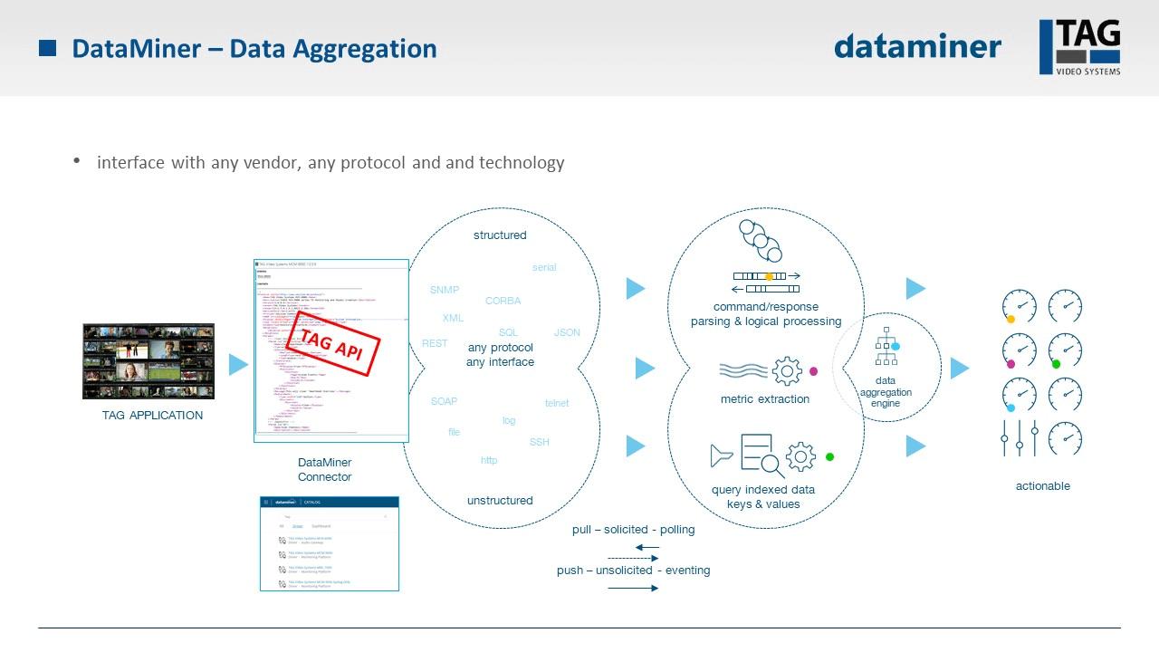 data miner slide