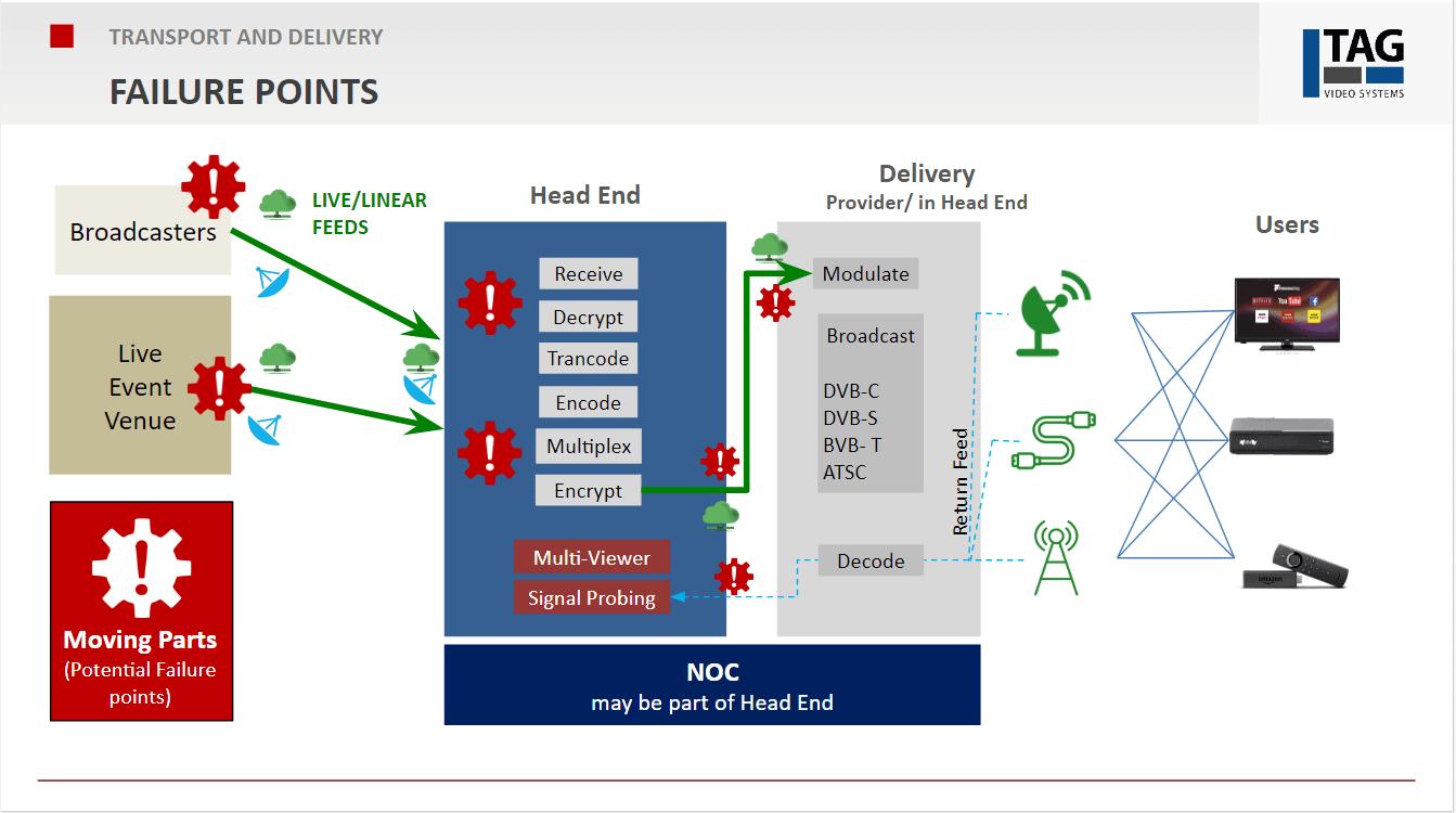 failure points transport
