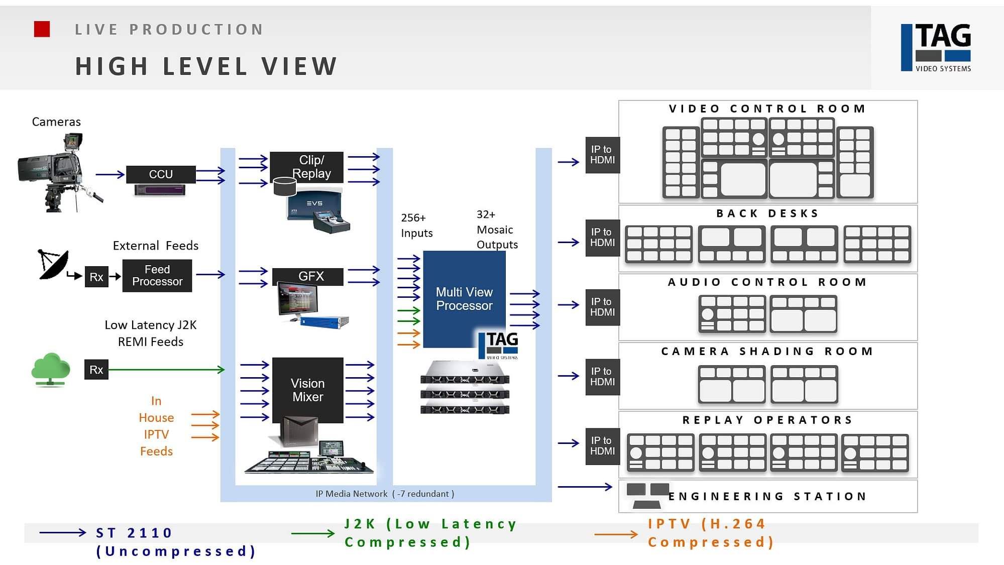 Live Production Multiviewer high level view
