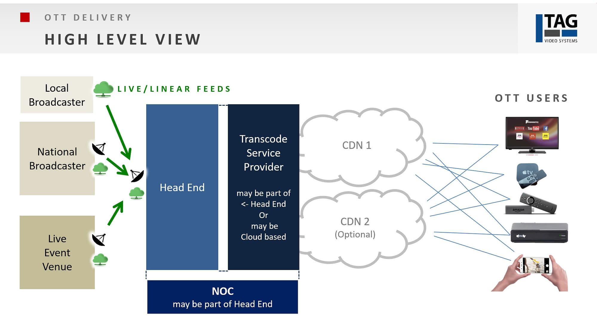 OTT Monitoring - high level view