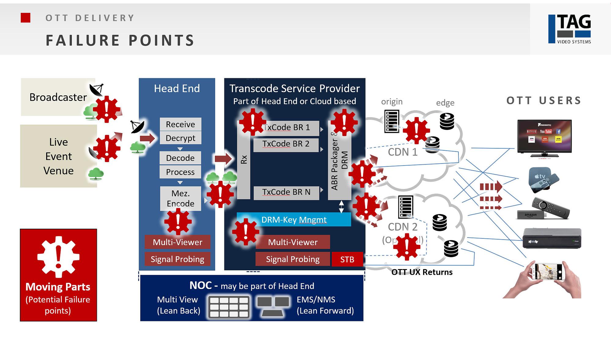 OTT Monitoring - failure points