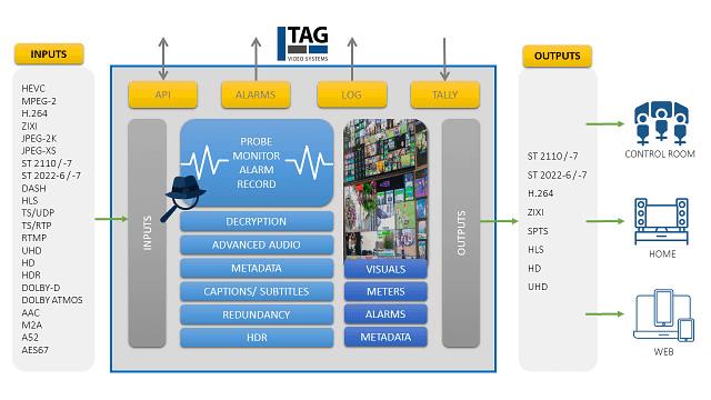 multiviewer inputs